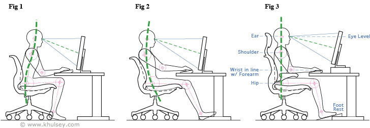 Attractive Proper Desk Ergonomics Computer Artist Workstation Ergonomics