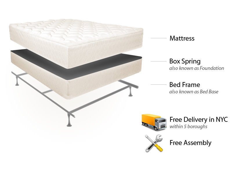 Best Full Mattress And Box Spring Full Easy Rest Mattress Set Bed Frame Free Deliveryset Up In Nyc
