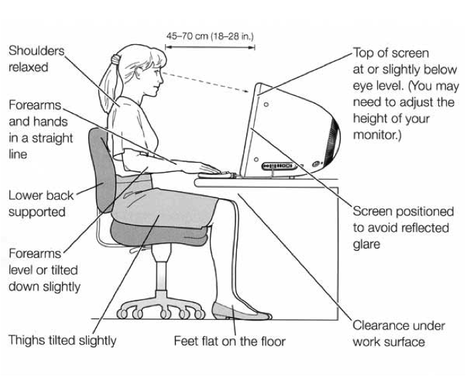 Brilliant Ergonomic Keyboard Position Office Ergonomics Toronto Doctor Accepting New Patients