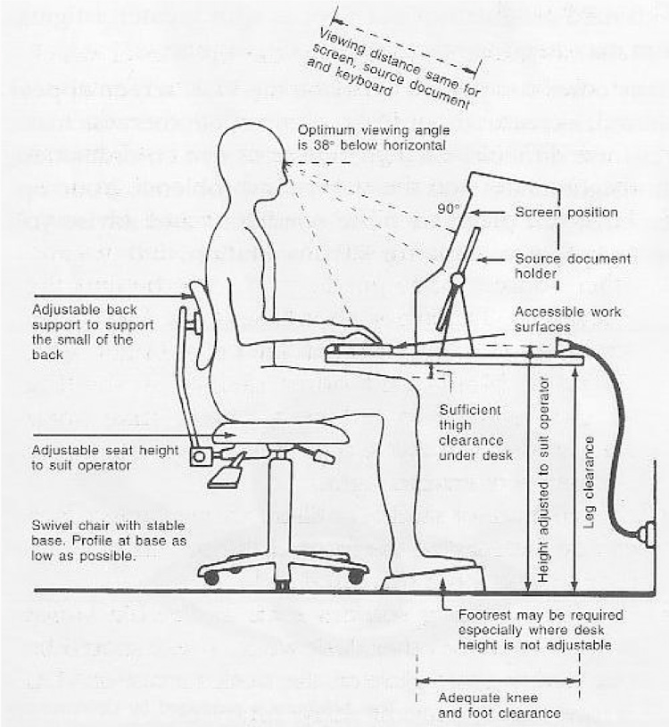 Chic Proper Desk Ergonomics How To Set Up A Desk Workstation For Ergonomics