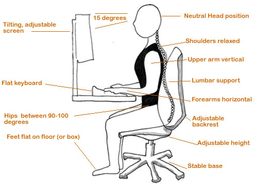 Creative of Ergonomic Way To Sit At A Desk Ergonomics And Posture For Desk Workers Performance Bodywork