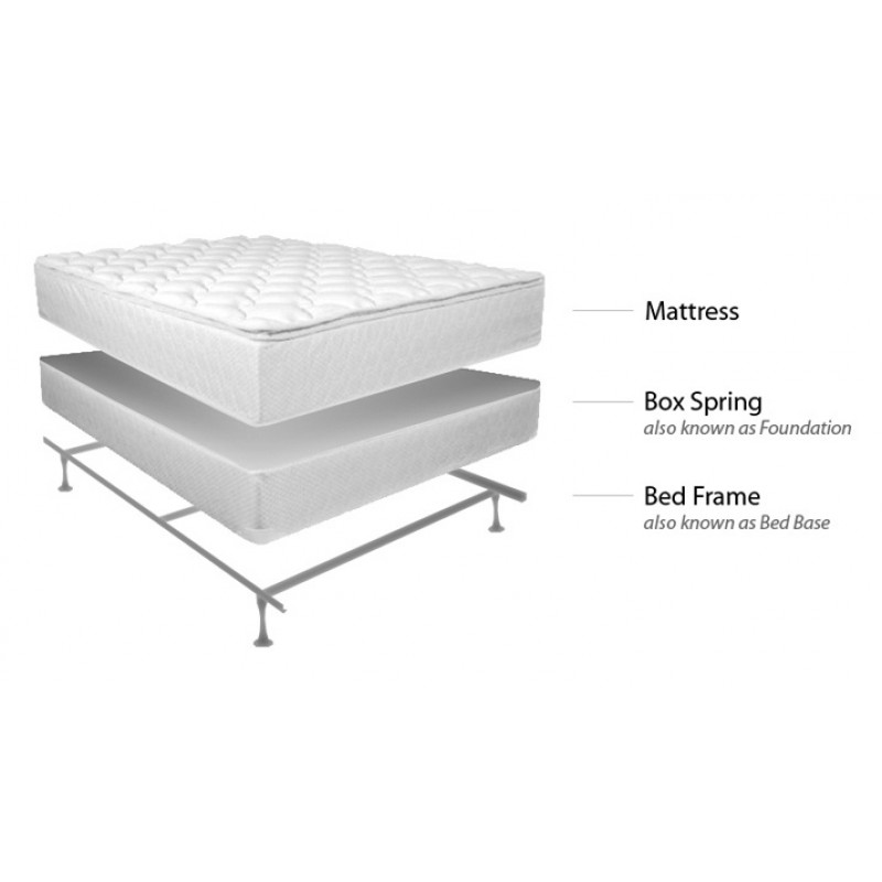 Creative of Mattress And Box Spring Bed Frame For Boxspring And Mattress Eco Ultimate Pillow Top