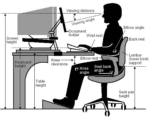 Fabulous Proper Desk Ergonomics Posture Proper Ergonomics For A Standing Desk Physical