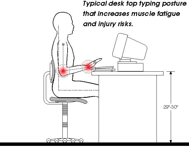 Great Height Of Desk Ergonomically Correct Cuergo Neutral Posture Typing