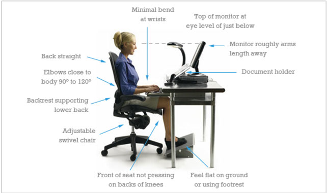 Impressive Ergonomic Workstation Setup Work Place Injuries And Treatment Therapies