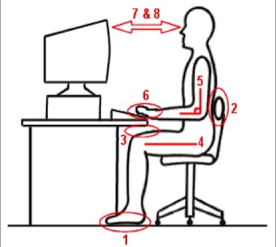 Incredible Ergonomic Computer Station Ergonomic Workstations Checklist Components Of Computer Workstations