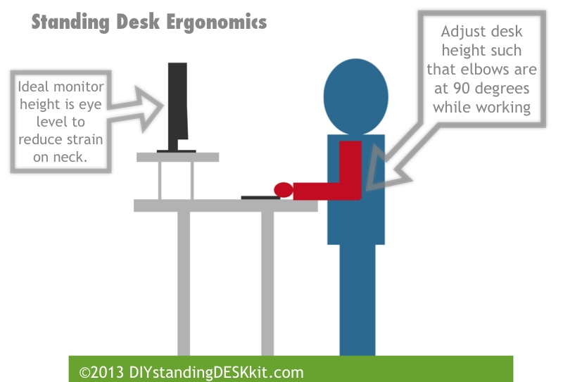 Incredible Height Of Desk Ergonomically Correct Lovely Correct Height For Standing Desk 20 On House Interiors With