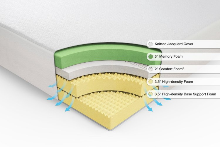 Innovative Innerspring Mattress Vs Memory Foam Whats The Best Mattress Innerspring Vs Memory Foam Vs Latex