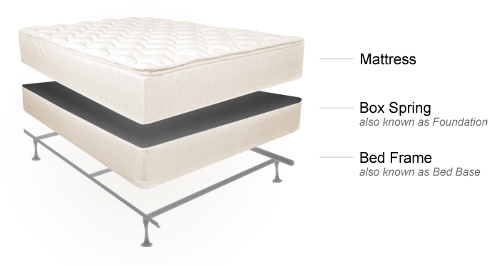 Lovable Full Size Box Spring And Mattress Sets Best Of Full Bed Box Spring With Full Size Bed Mattress Set