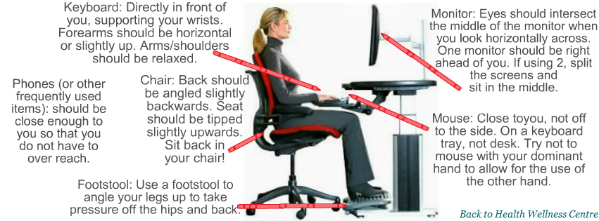 Stunning Proper Desk Ergonomics Workstation Ergonomics And Checklist Back To Health
