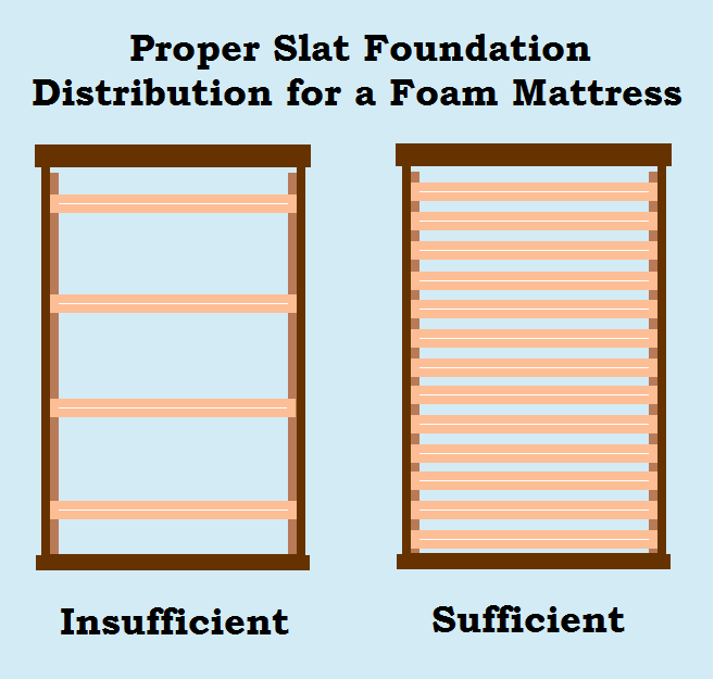 Wonderful Bed Foundations For Memory Foam Strong Mattress Foundations Are The Biggest Building Block Of A