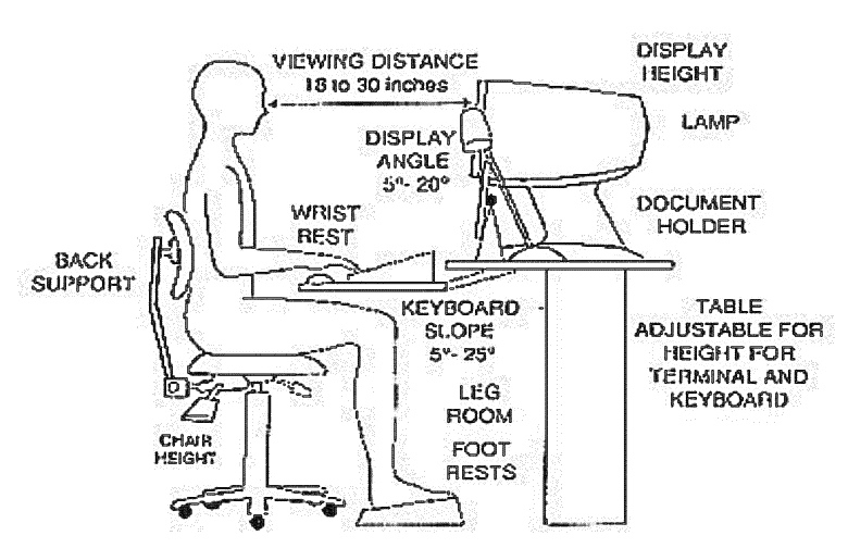 Wonderful Ergonomic Way To Sit At A Desk Ergonomic Repetitive Stress Injuries Rose City Acupuncturerose