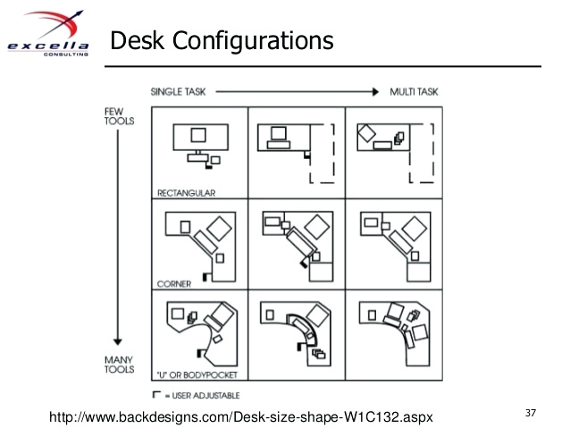 Wonderful Office Desk Configurations Desk Office Desk Size Dimensions Modern Office Furniture